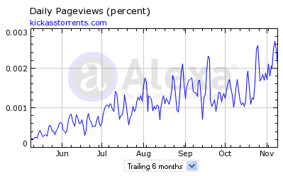 kickasstorrents-traffic-stats