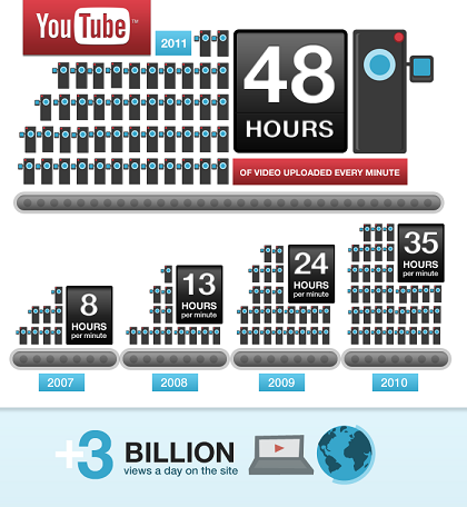YouTube At Six Infographic